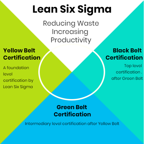 Lean Six Sigma Black Belt Certification | MSP Training | Bournemouth