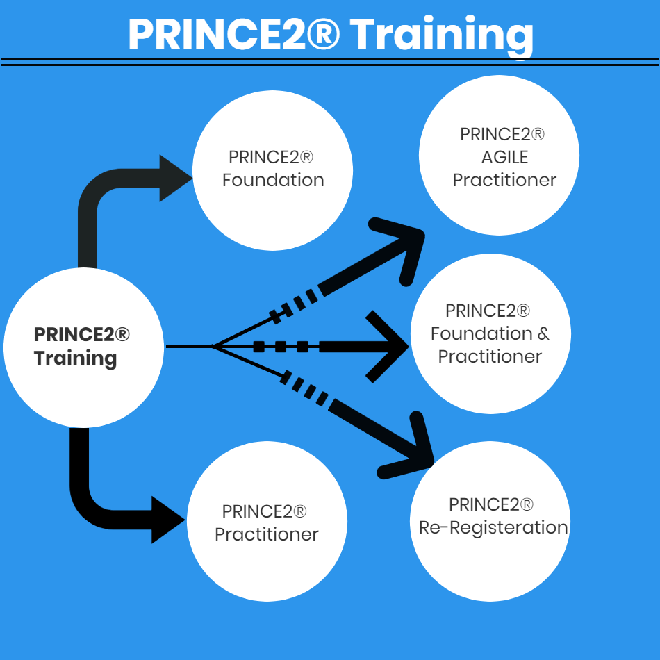 how to get prince2 certification
