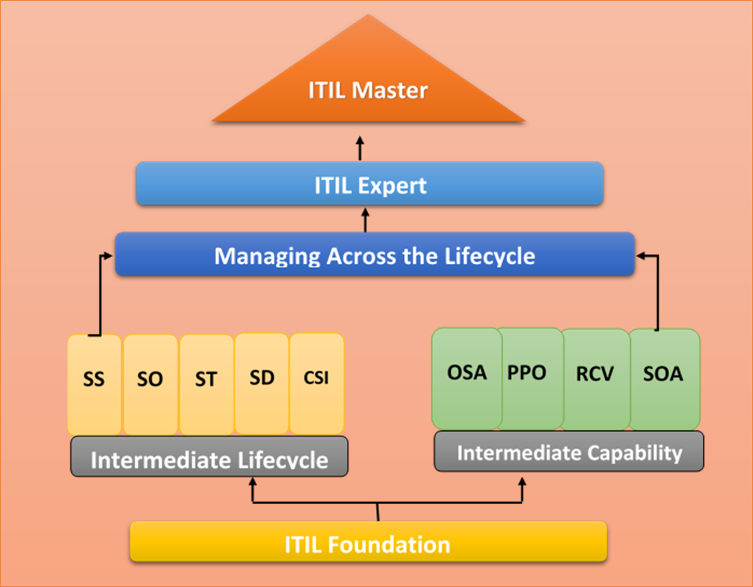 introduction to the itil service lifecycle This publication is your gateway to itil it explains the basic concept of it service management and the place of itil, introducing the new lifecycle model, which puts into context all the.