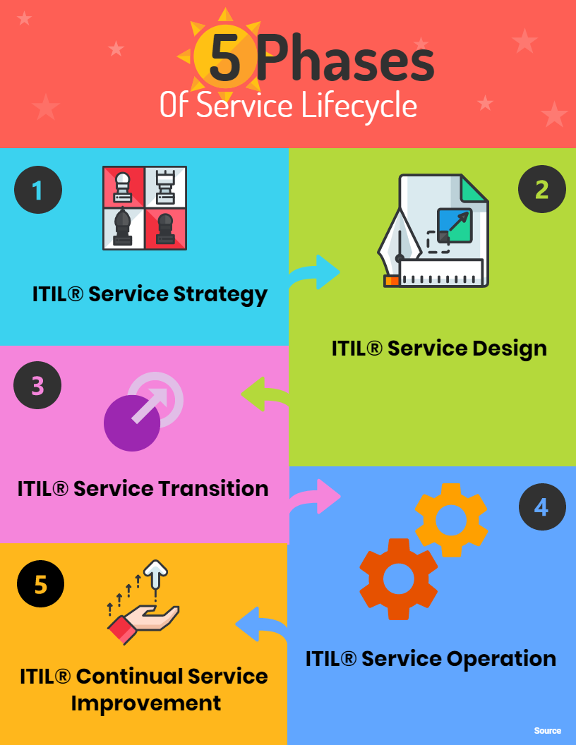 Service operation processes service strategy service design service - There Are 26 Processes In Itil 2011 Edition Along With The Core Publications That Provide The Major Context Of Every Process Involved Service Strategy