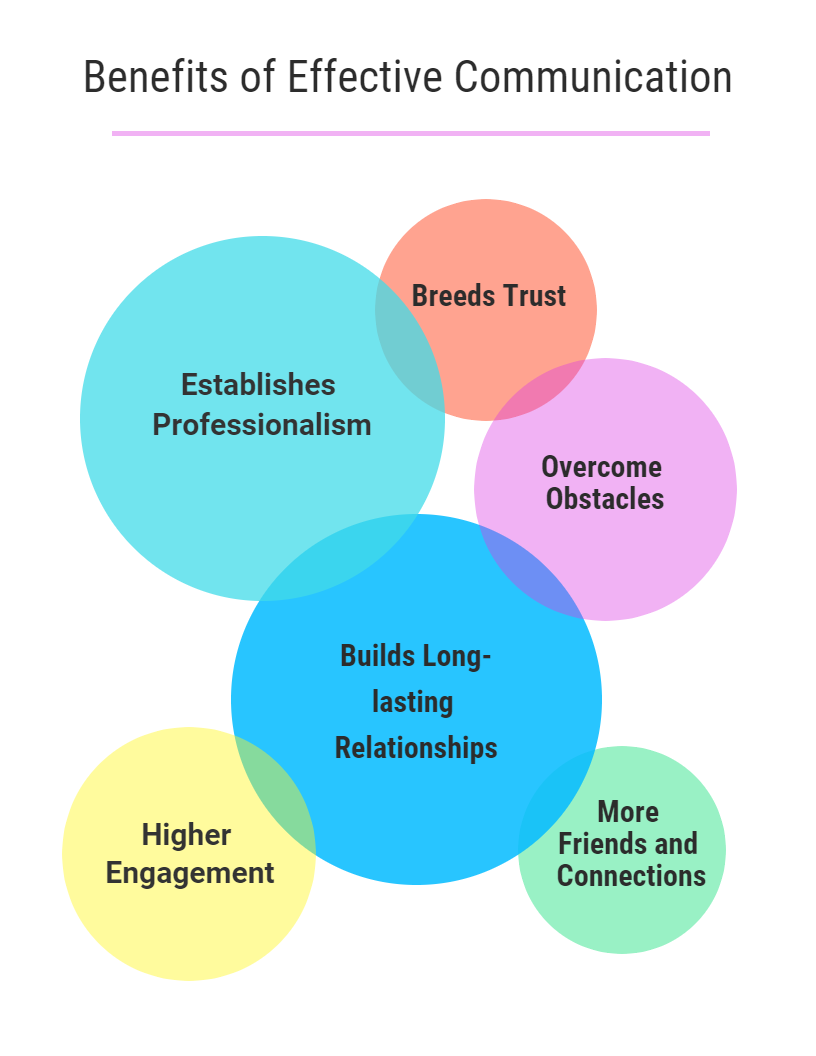 Essential Communication Skills | MSP Training